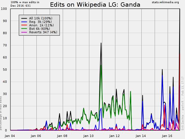Wikipedia Statistics - Edit an...