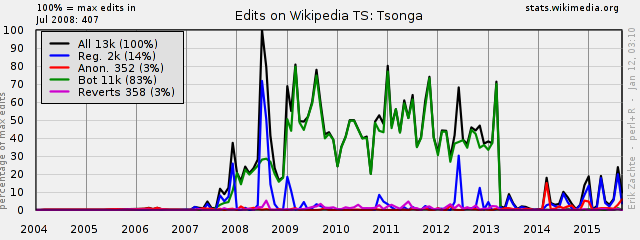 Page views for wikipedia for africa both sites normalized view trends ccuart Images