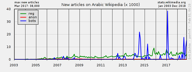 Wikipedia Report Card: summaries for 50 most visited languages