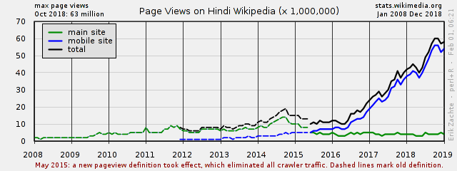 Page Views for Wikipedia, Non-mobile site, Normalized