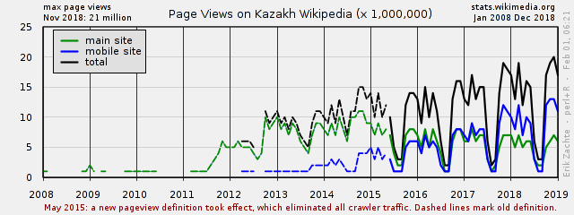 Page Views For Wikipedia Both Sites Normalized