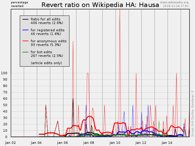 Wikipedia Statistics - Edit and Revert Trends