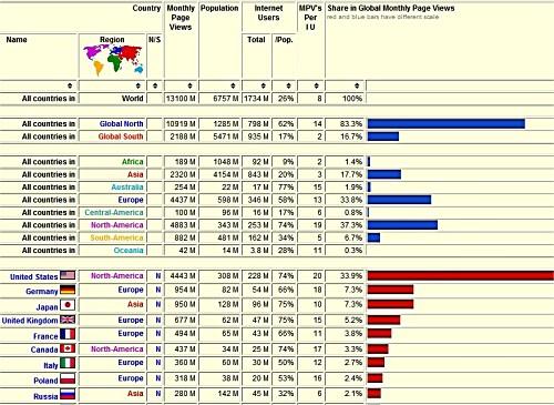 Wikistats: Wikimedia Statistics