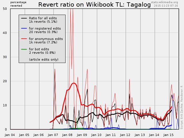 Wikibook Statistics - Edit and Revert Trends