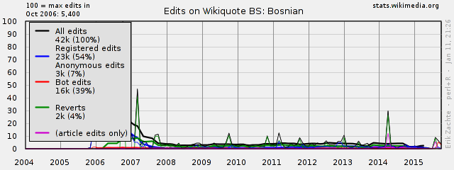 Wikiquote Statistics - Edit and Revert Trends