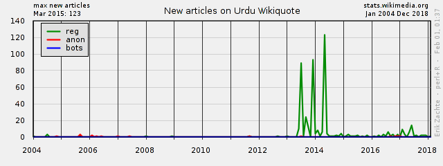 Wikimedia project at a glance