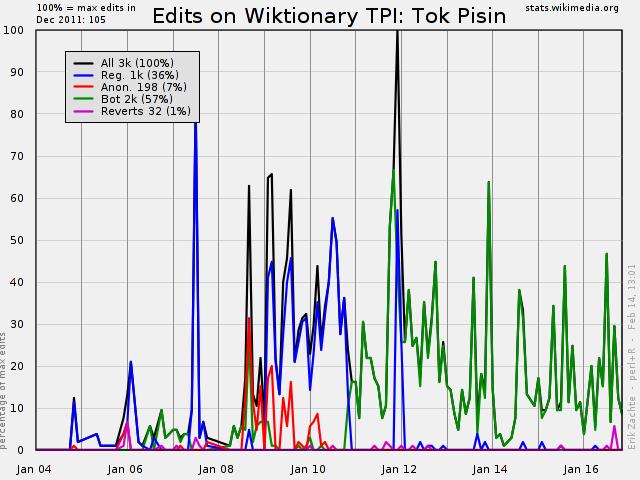 Wiktionary Statistics - Edit and Revert Trends